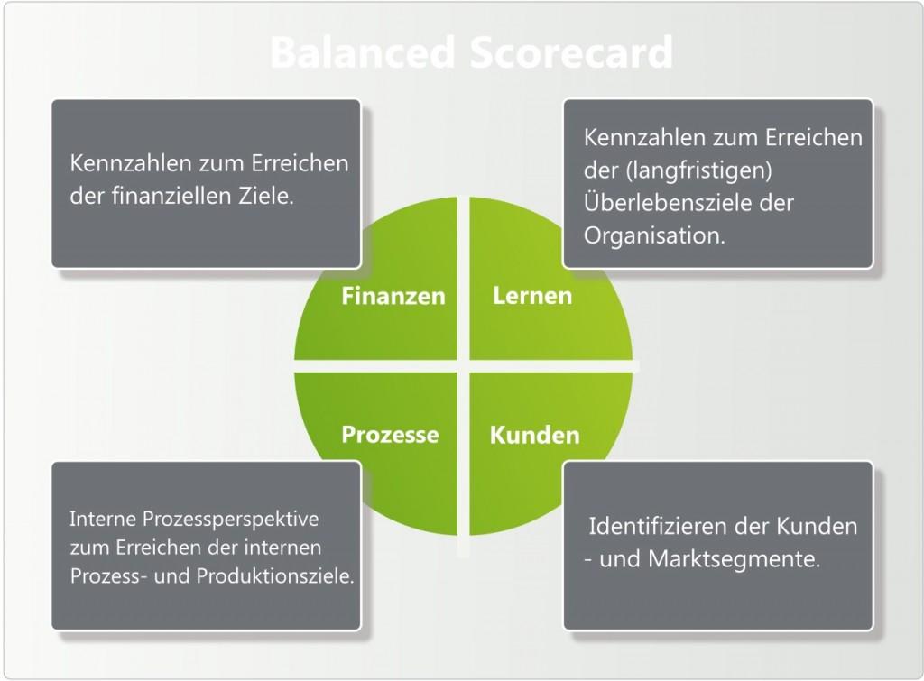 Unternehmensberatung Hannover